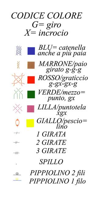 codice-colori